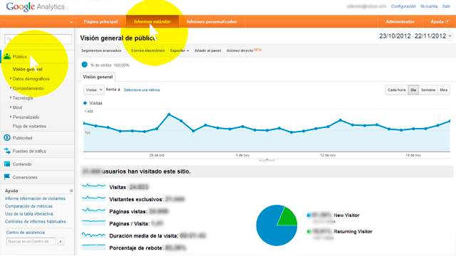 Informes Estandar de Google Analytics