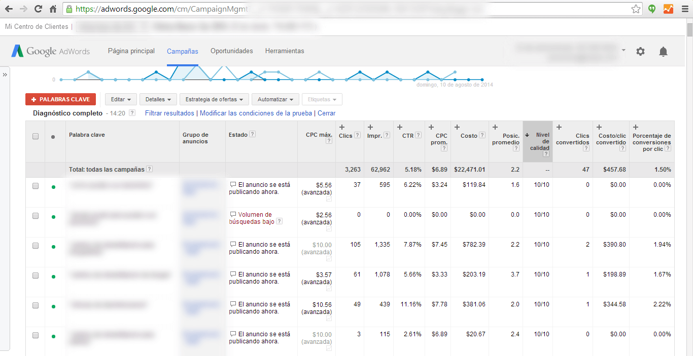 diagnostico de google adwords completo